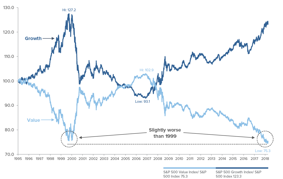 Value Stocks are Screaming for a Reversion to the Mean  Is